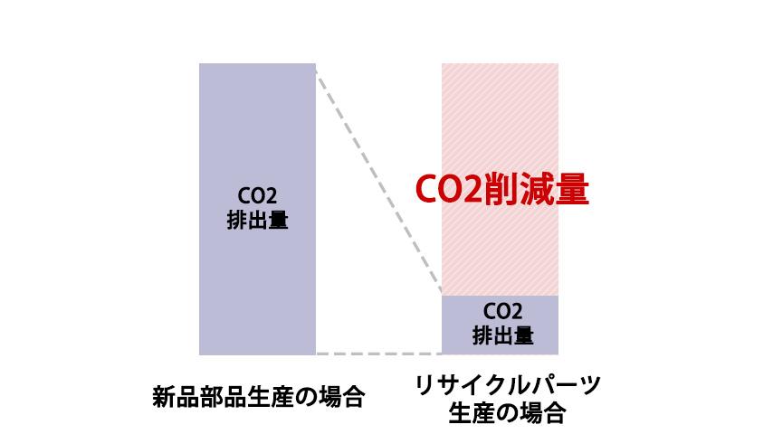 グラフ:CO2削減量