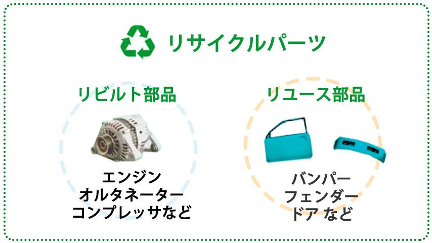 図:リサイクルパーツの種類