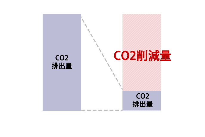CO2削減効果